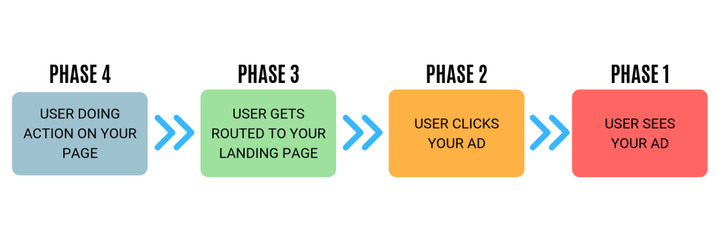Optimzing Customer Journey for your Google Ads Campaign