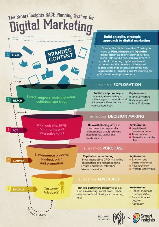 RACE Marketing Funnel Infographic by Smart Insights