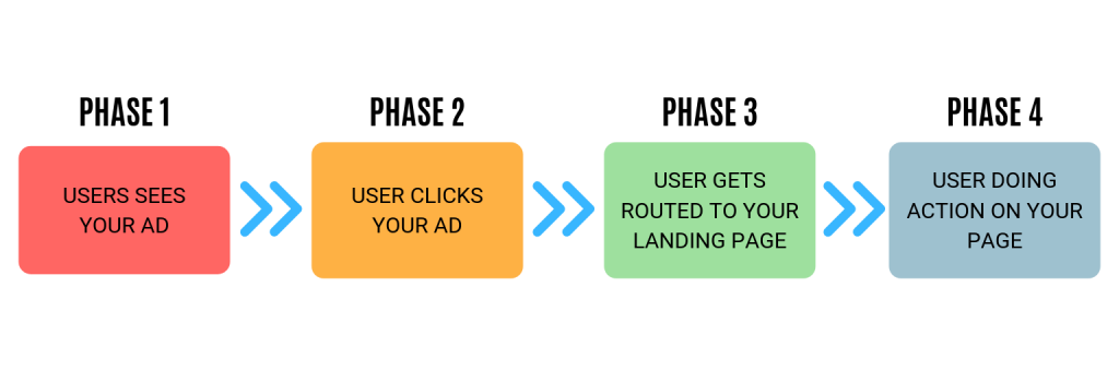 The Customer Journey to optimize Google Ads Campaigns